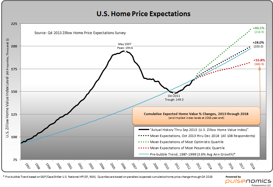 Zillow 11-7-13 U.S. Home Price Expectations Survey chart