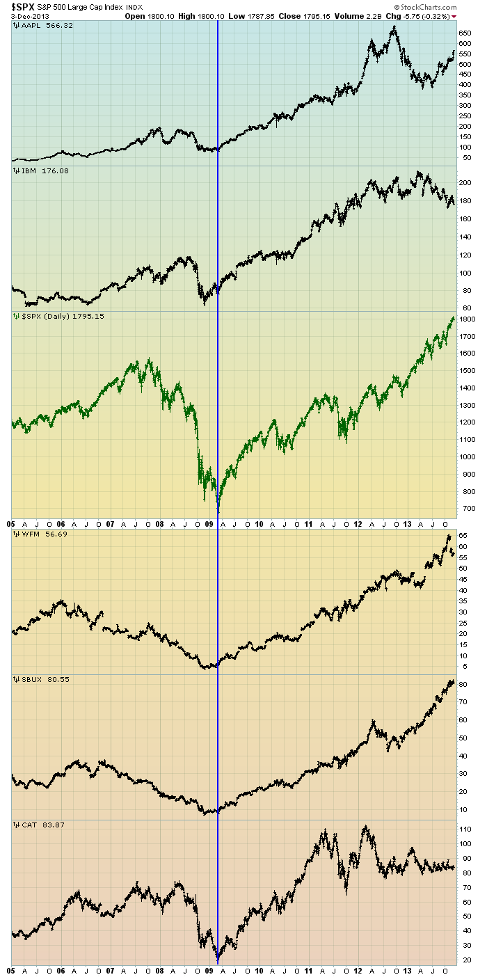 EconomicGreenfield 12-4-13 SPX v others since 2005