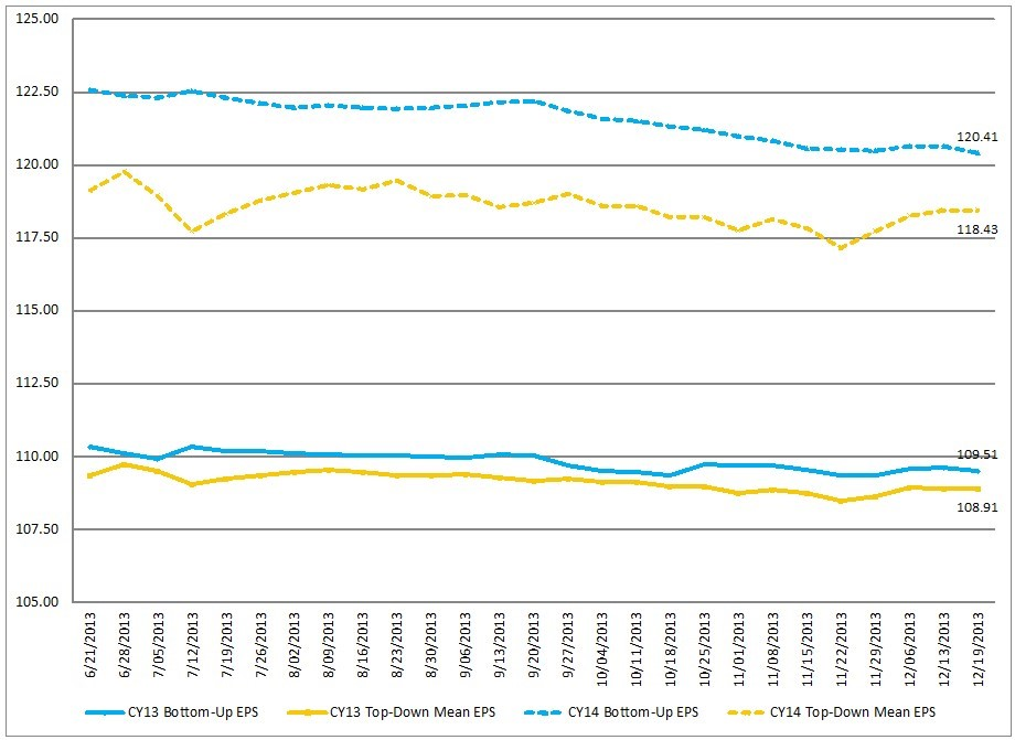 FactSet Earnings Insight 12-20-13 CY2013 and CY2014
