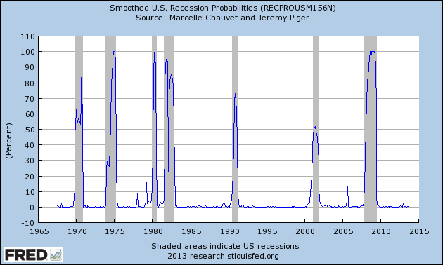 RECPROUSM156N_12-9-13 .2 percent