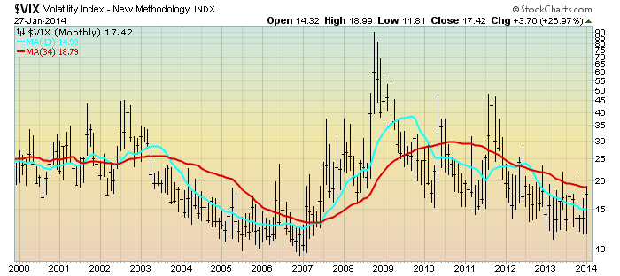 EconomicGreenfield 1-28-14 VIX Monthly LOG Since 2000