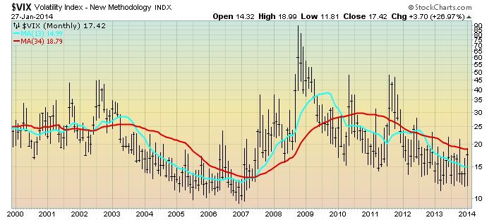 EconomicGreenfield 1-28-14 VIX Monthly LOG Since 2000