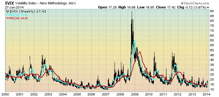 EconomicGreenfield 1-28-14 VIX Weekly LOG Since 2000