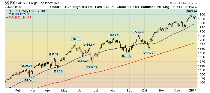 EconomicGreenfield 1-8-14 SPX 1-year