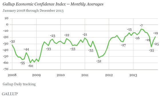 Gallup 1-7-14 - Gallup Economic Confidence Index - Monthly Averages