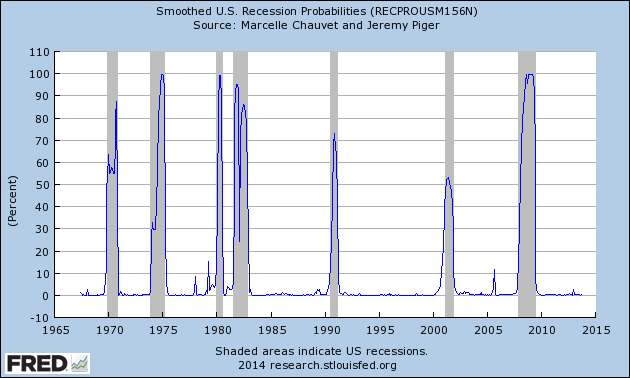 RECPROUSM156N_1-8-14 .56 percent