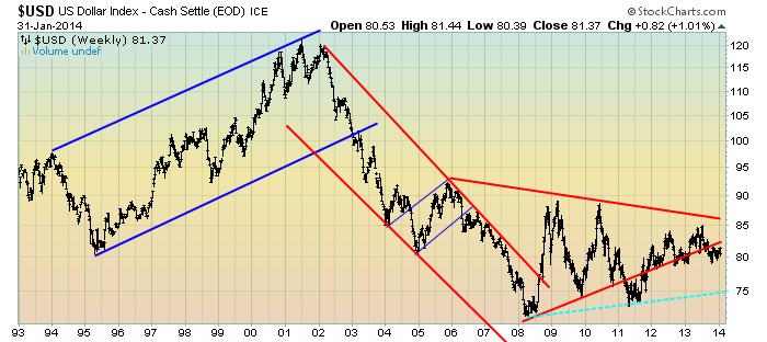 EconomicGreenfield 2-3-14 USD Weekly LOG triangle