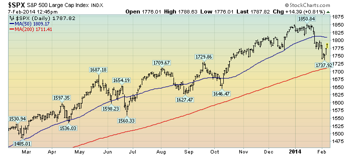 EconomicGreenfield 2-7-14 SPX Daily 1-year