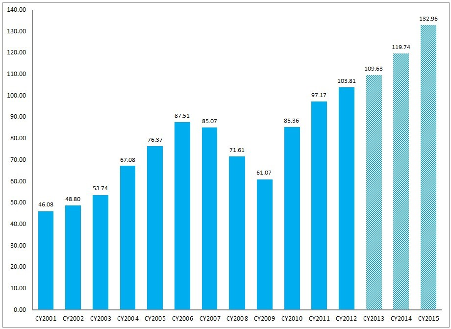 FactSet Earnings Insight 2-14-14 CY2001-CY2015