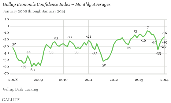 Gallup 2-4-14 - Gallup Economic Confidence Index - Monthly Averages