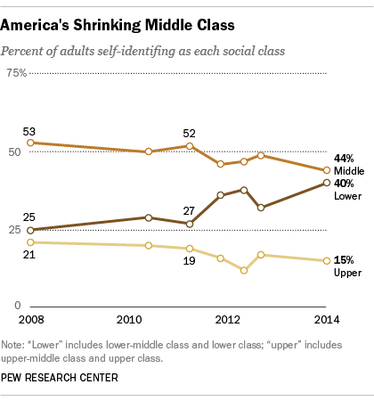 Pew 1-27-14 - Factank - Despite recovery fewer Americans identify as middle class