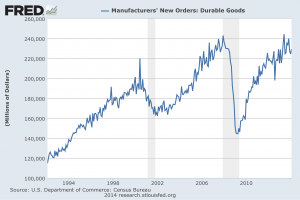 Durable Goods New Orders