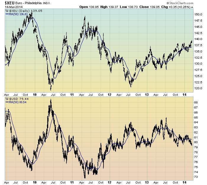 Euro v Dollar