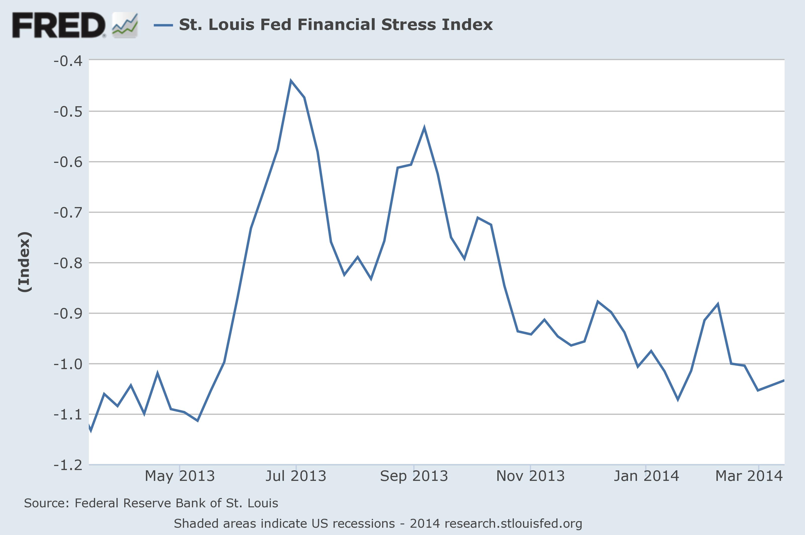 STLFSI chart 1-year