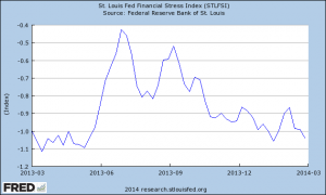 STLFSI 1-year chart