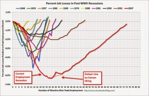 employment during recessions