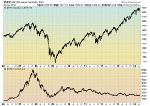 S&P500 vs. Shanghai Stock Exchange Composite