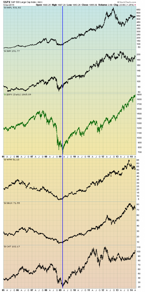 stocks since 2005