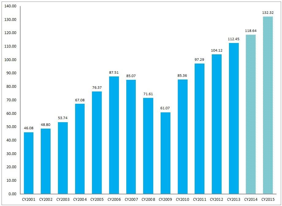 S&P500 earnings 2001-2015