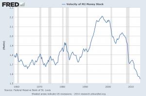 M2 monetary velocity