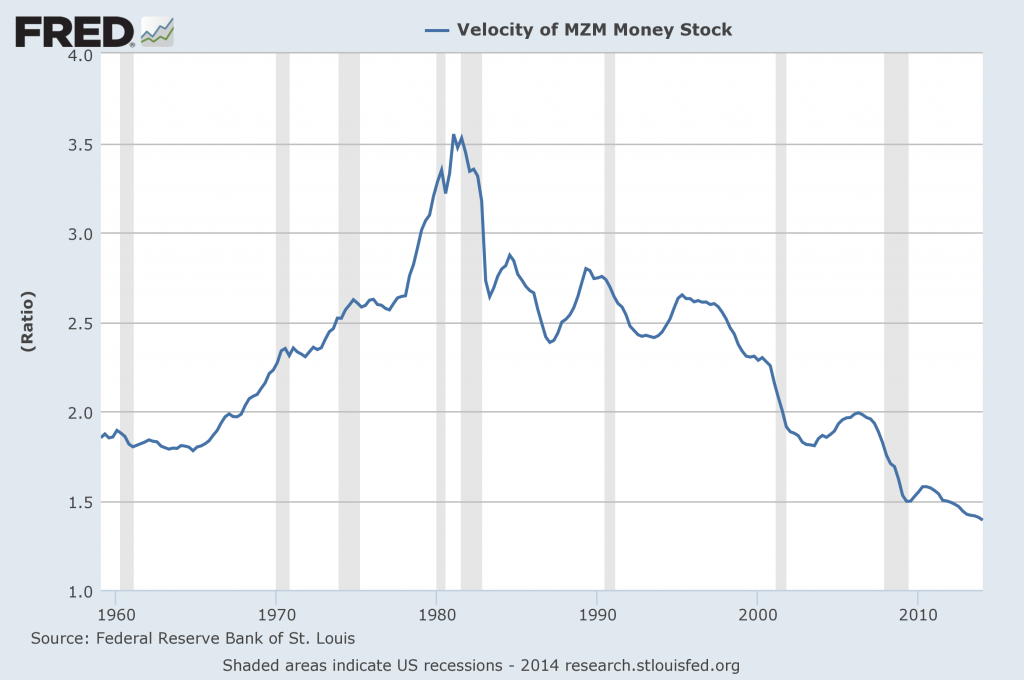 MZM monetary velocity