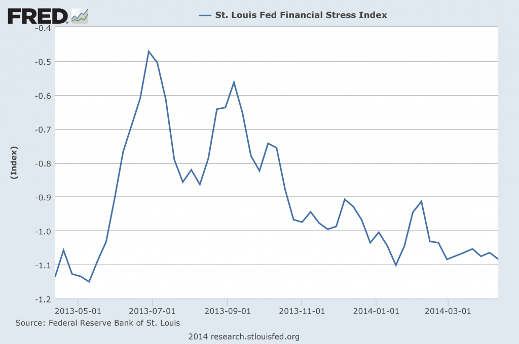 St. Louis Financial Stress Index
