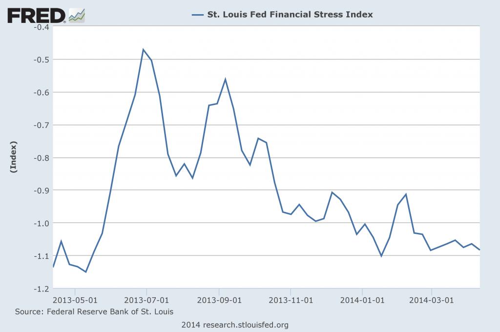 St. Louis Financial Stress Index