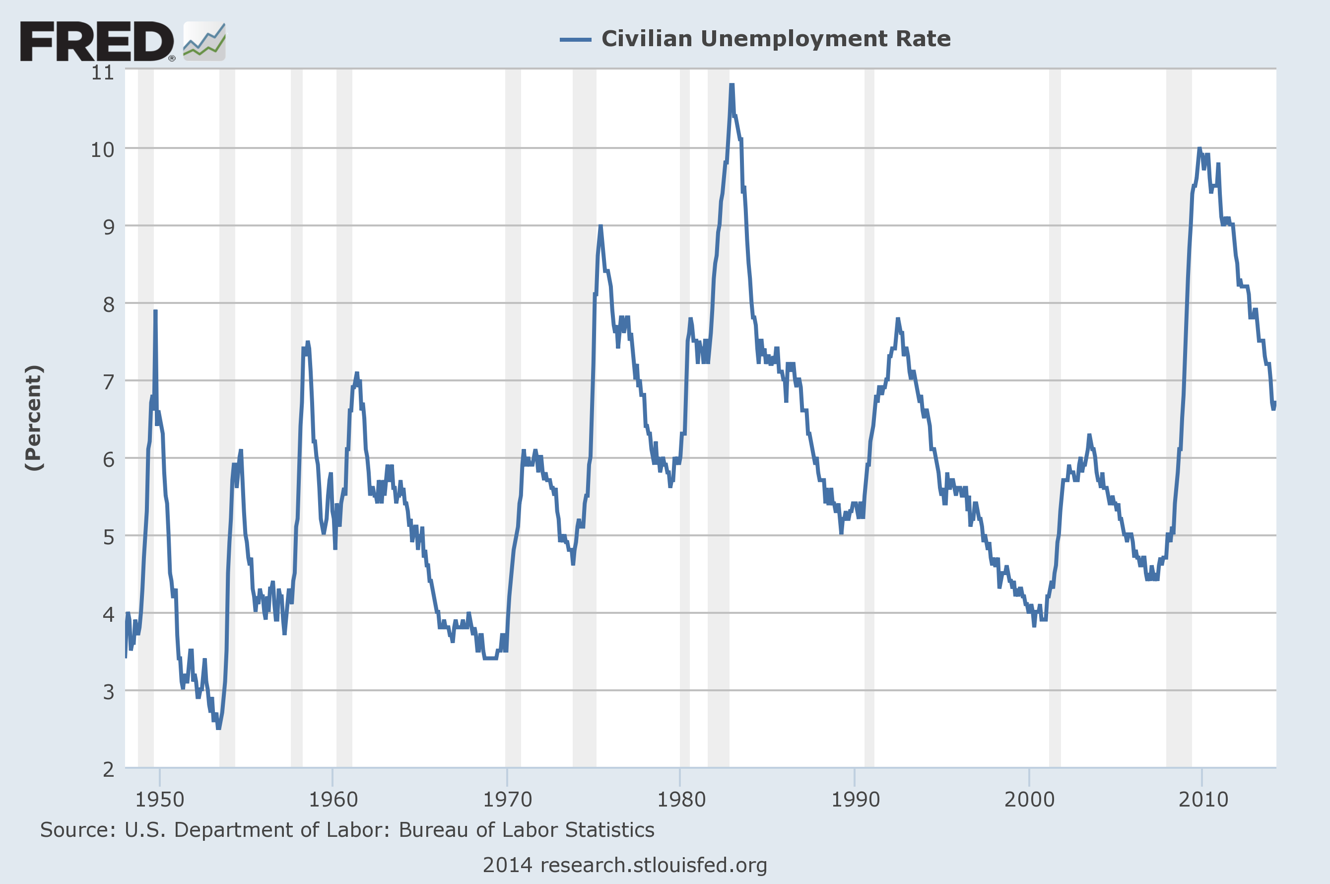 U 3 and u 6 unemployment rate long term reference charts for U s bureau of labor statistics