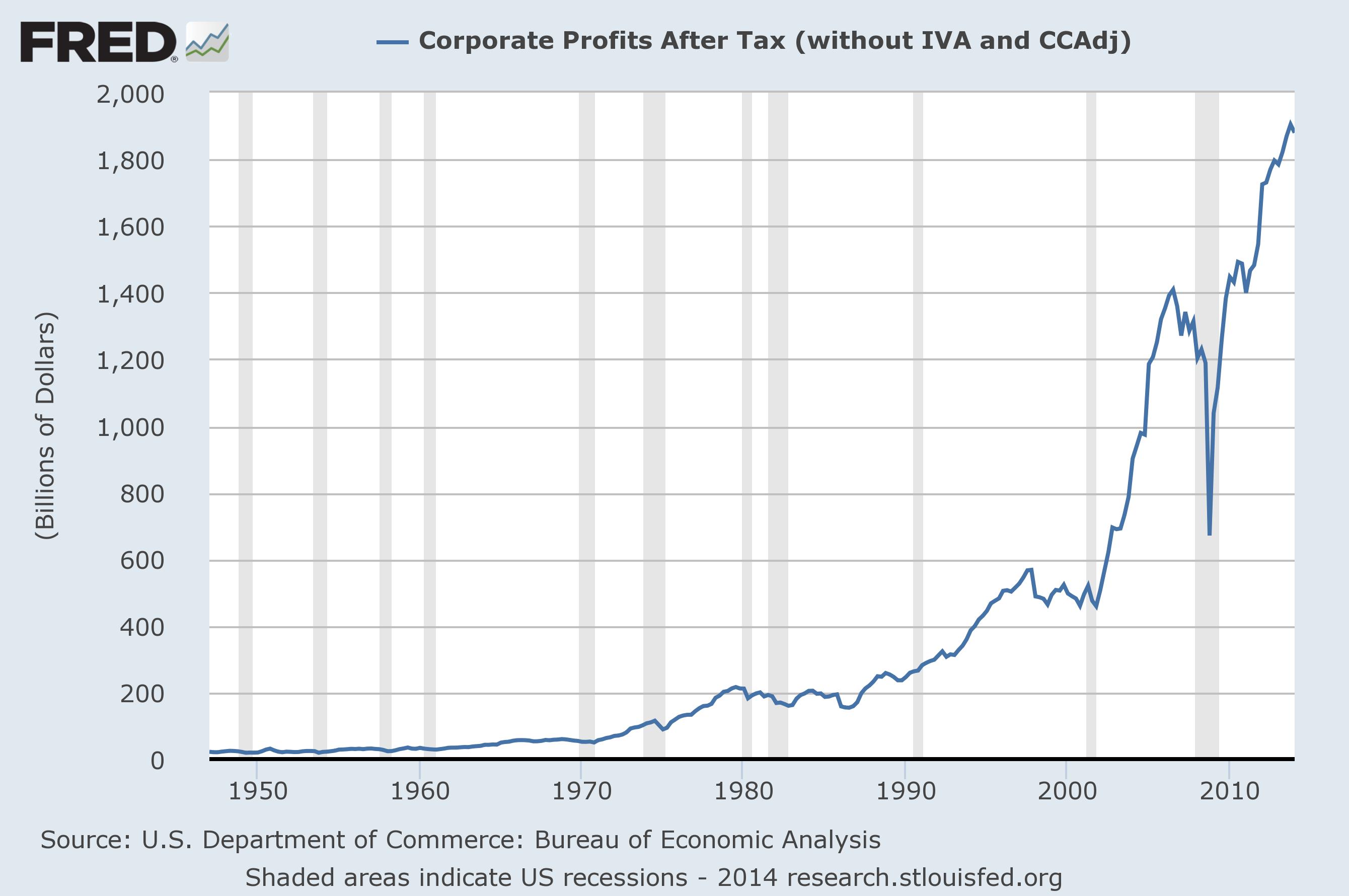 After tax corporate profits chart 1st quarter 2014 - Bureau of economic analysis us department of commerce ...