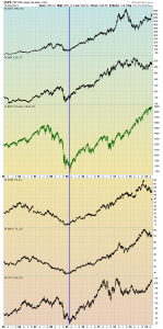 S&P500 and stocks since 2005