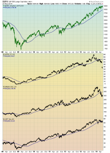 S&P500 and retail stocks