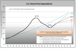 Zillow Home Price Expectations Survey