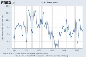 M2 Seasonally Adjusted Percent Change From Year Ago