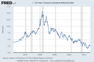 10-Year Constant Maturity Treasury Yield