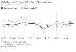 Gallup Economic Confidence Sub-Indexes
