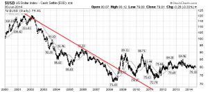 daily U.S. Dollar chart