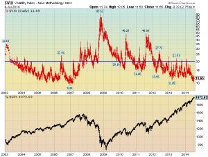VIX vs S&P500