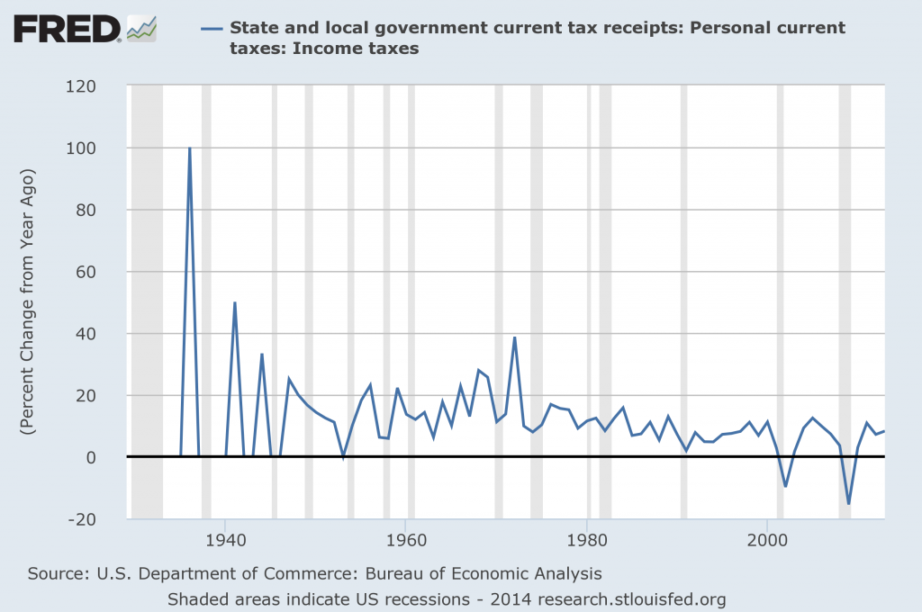 State And Local Income Tax Receipts
