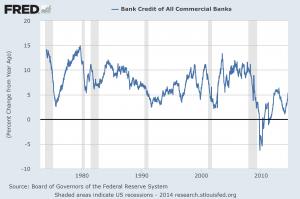 Total Bank Credit