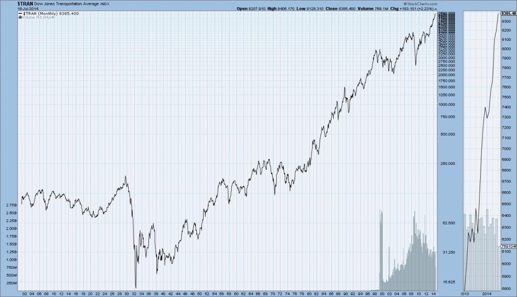 Dow Jones Historical Data From 1900