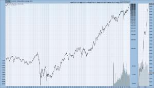 Dow Jones Transportation Average since 1900