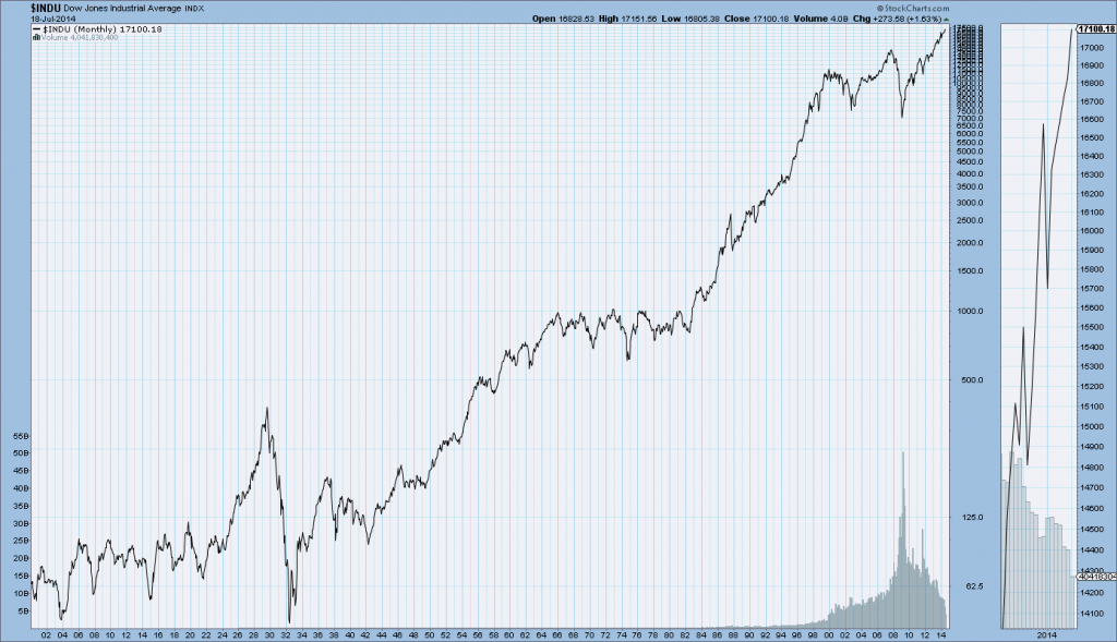 Dow Jones Industrial Average since 1900