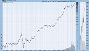 Dow Jones Industrial Average since 1900