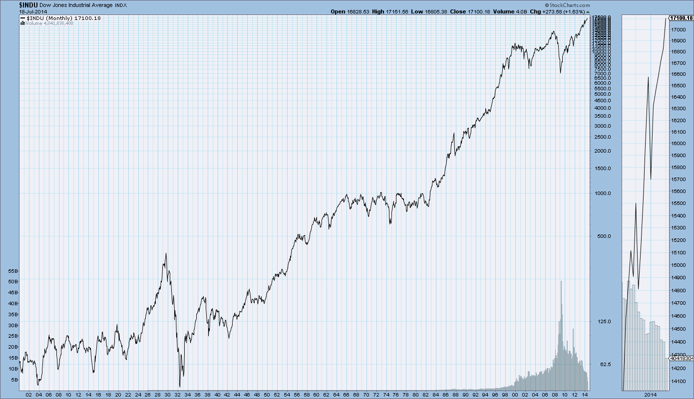 DOW's Performance Since 1985