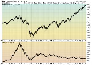 SPX vs. Shanghai Stock Exchange Composite Index