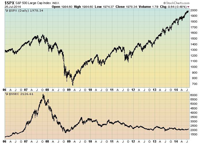 SPX vs. Shanghai Stock Exchange Composite Index