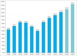 S&P500 annual earnings 2000-2015