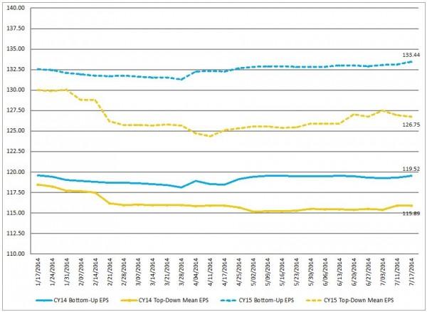S&P500 EPS trends