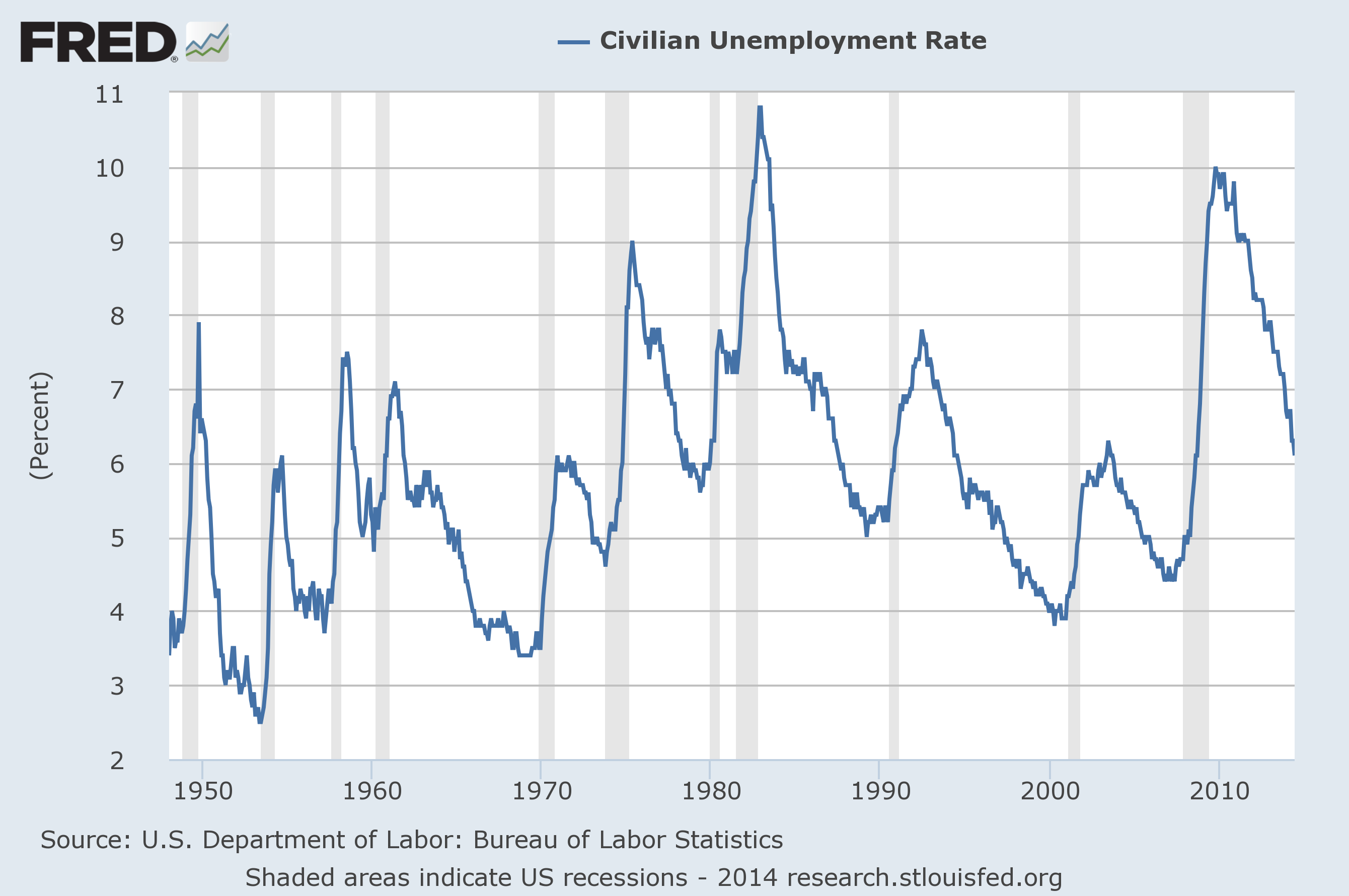 U s unemployment chart keni ganamas co