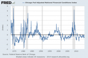 Adjusted National Financial Conditions Index